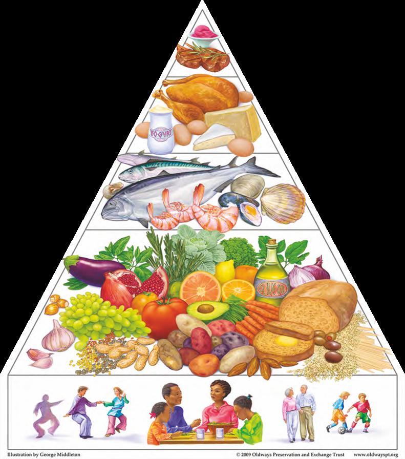 Piamida żywieniowa